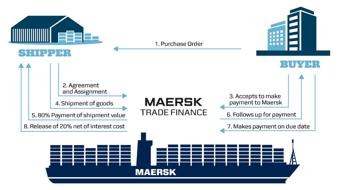 Maersk Trade Finance